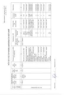 Сертификат на продукцию компании Раритет (4)